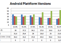 Android Plattform Versions - Android Fragmentierung geht weiter....