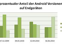 Eclair auf der Hälfte der Androiden installiert