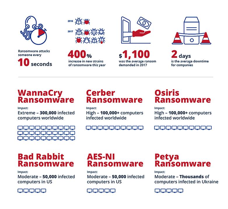 2018 07 12 Acronis Infographic EN