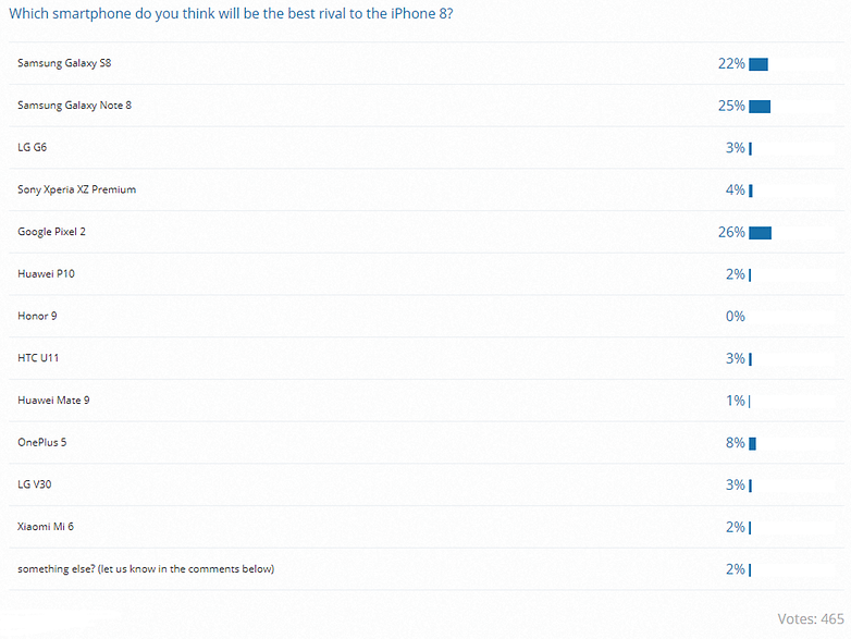 iphone 8 rival poll results