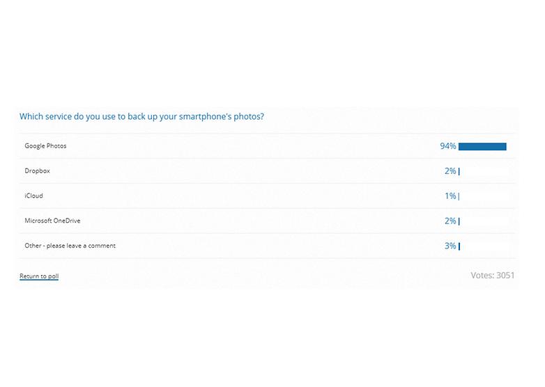 photo backup poll results