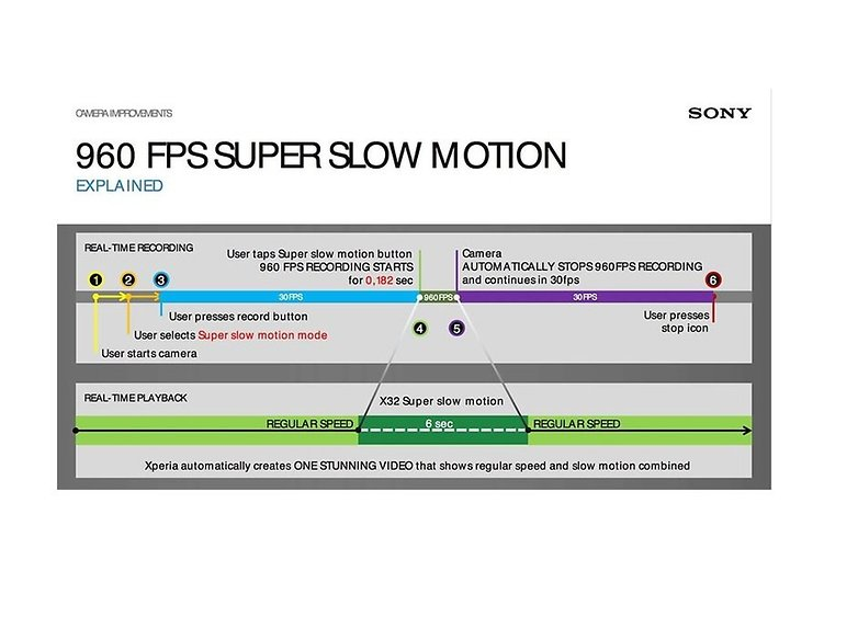 sony 960 fps infographic