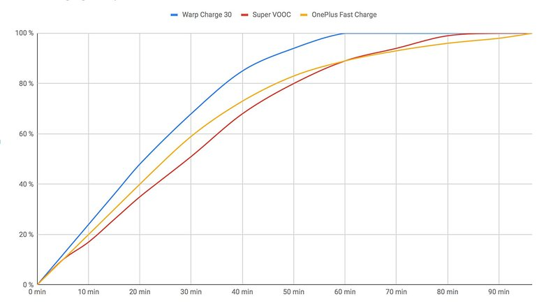 AndroidPIT fast charging comparison