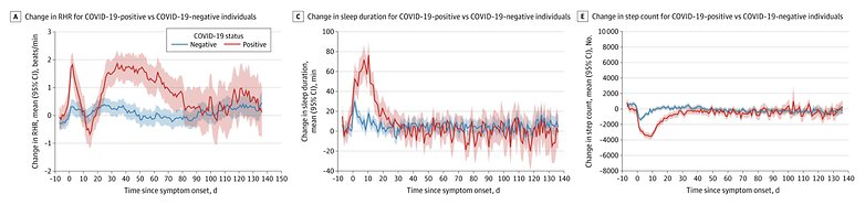 covid long term effects