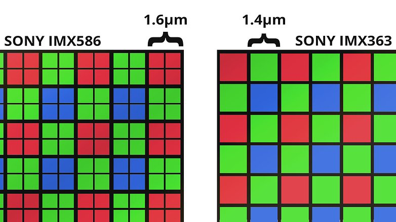 Bildsensor Pixelgrößen Quad Bayer
