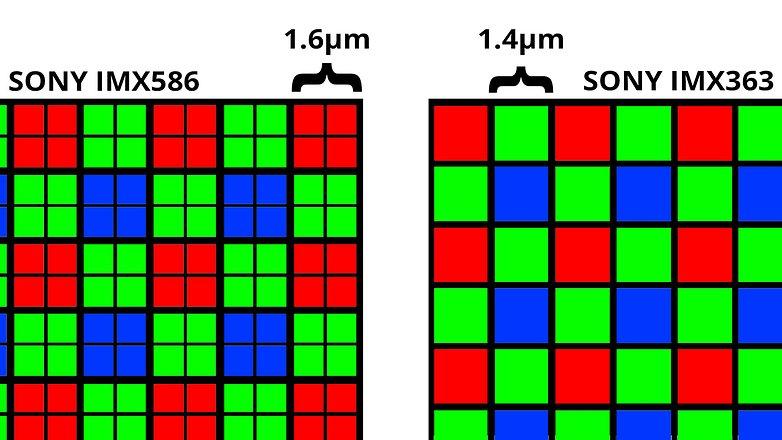 Размер пикселя датчика изображения Quad Bayer3