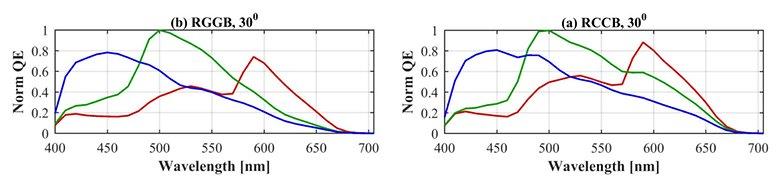 Quanteneffizienz rggb ryyb