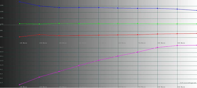 LG G7 ThinQ Display Test 3