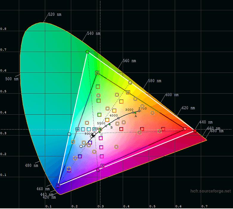 LG G7 ThinQ Display Test 4