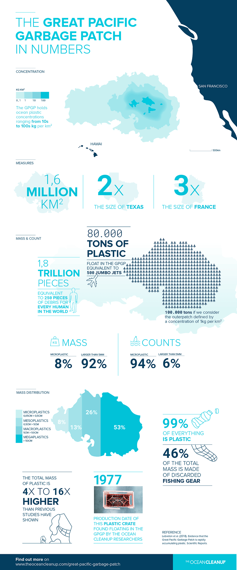 TOC Great Pacific Garbage Patch infographic key numbers