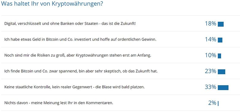 bitcoin umfrage