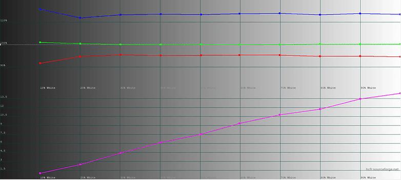 xiaomi pocophone display test 3