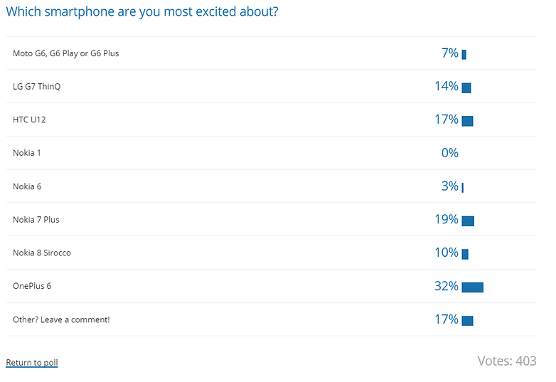 poll phone results