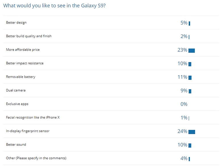 poll result galaxy s9 features