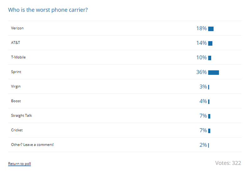 poll results worst phone carrier
