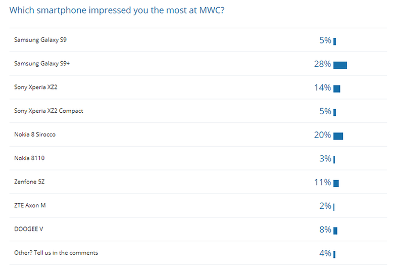 poll results mwc smartphone