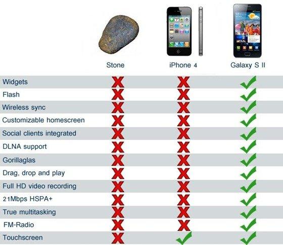 iPhone 4S vs Galaxy Nexus