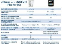 Comparación del iPhone 4S con un móvil antiguo