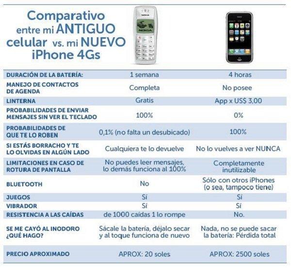 comparacion iphone 4s movil antiguo celular