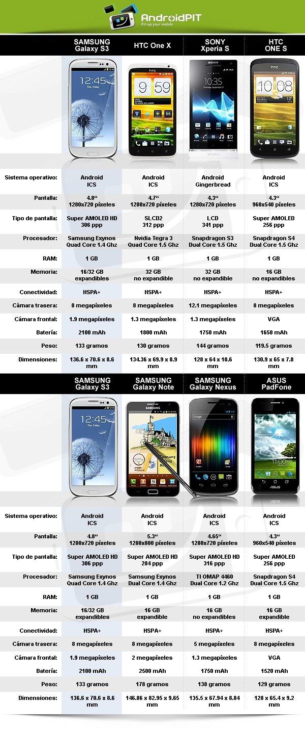 comparacion mejores smartphones android