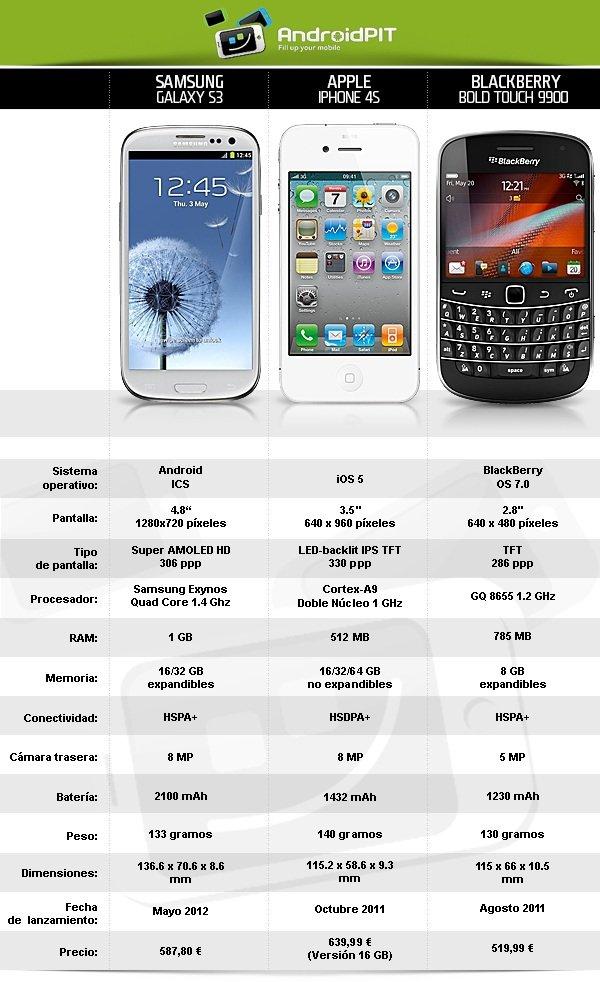 Samsung Galaxy S3 vs iPhone 4S vs BlackBerry Bold grafico