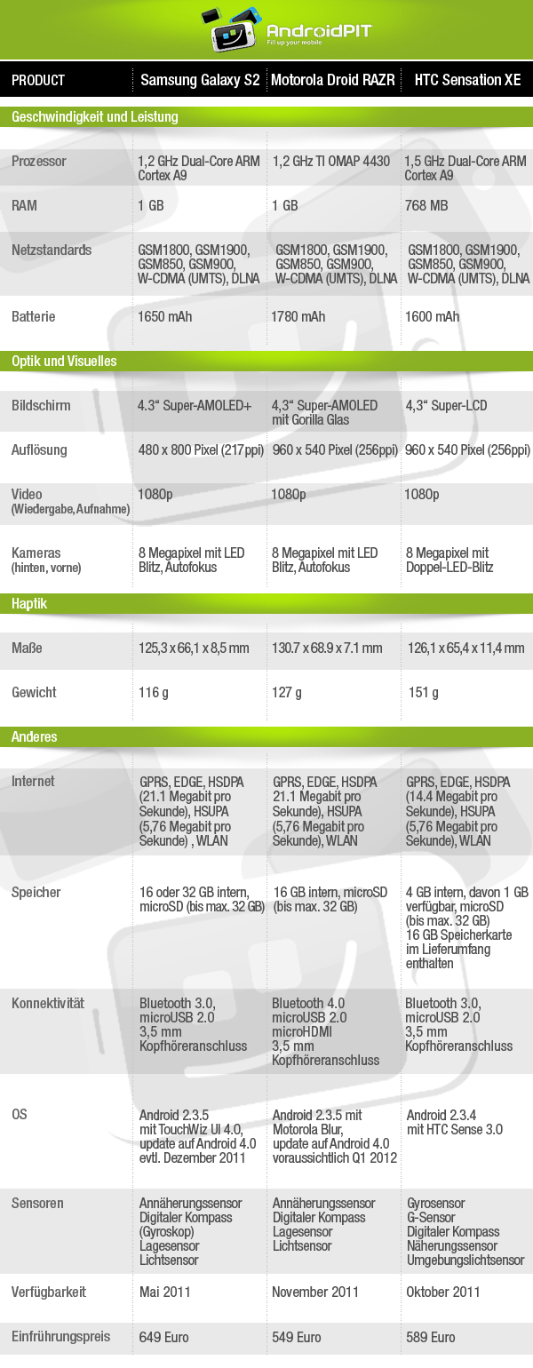 Samsung Galaxy S2 vs. Motorola RAZR vs. HTC Sensation XE Especificaciones