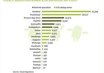 "Android Market Insights: AndroidPIT está entre los 5 mejores ""Independent App Store"" del mundo"