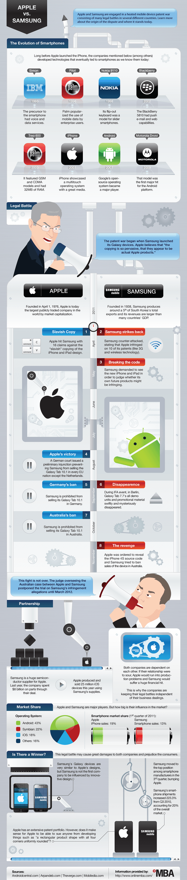 Apple vs Samsung infografia