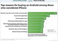 Pourquoi les utilisateurs préfèrent Android à l'iPhone, selon Apple.