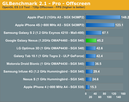 Benchmark GPU Android Ice Cream Sandwich