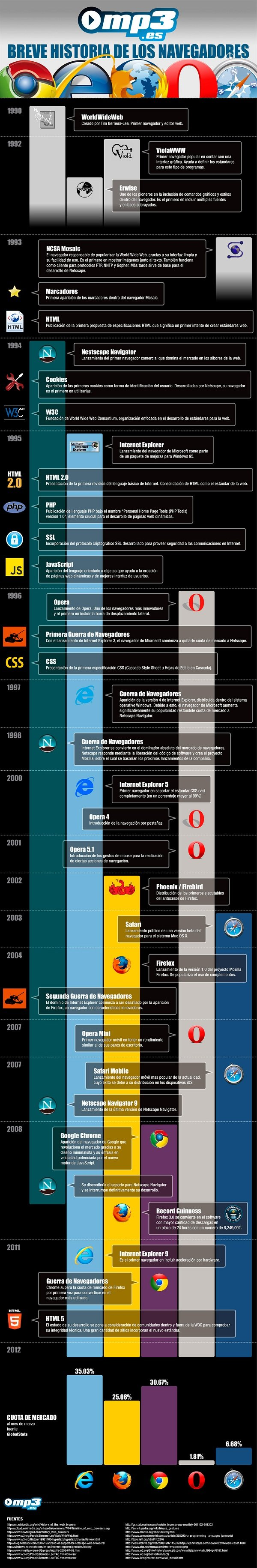 infografia historia de los navegadores
