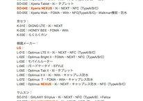 [Rumores] Próximos Dispositivos Nexus podem vir da LG, Sony e Samsung