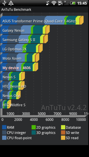 Benchmark HTC Sensation XE 1