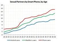 ¿Quién liga más usuarios de iPhone o de Android?