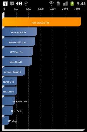 Samsung Galaxy S2 Benchmark