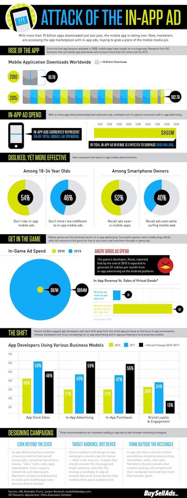 crecimiento de la publicidad en las apps