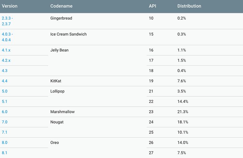 distribuion android octubre 2018