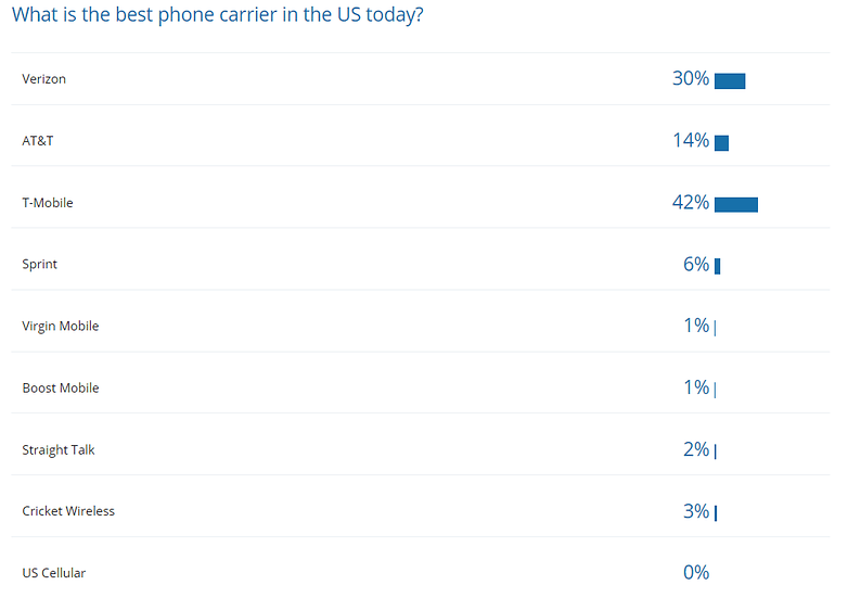 poll results best uk carrier