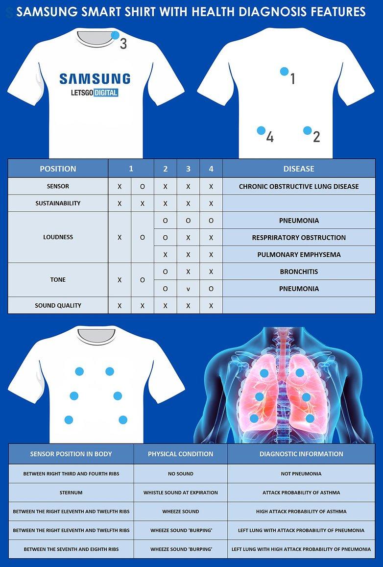 samsung smart t shirt infographic