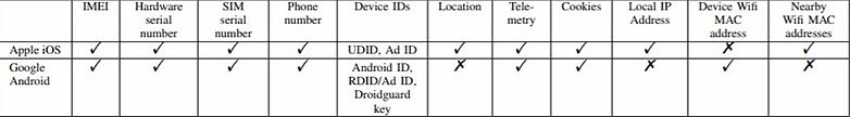 Google Android Data Collection Study on Privacy 1 1