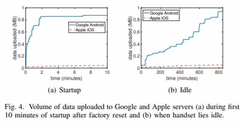 Google Android Data Collection Study on Privacy 2