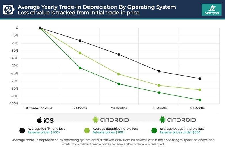 iphone vs samsung price drops
