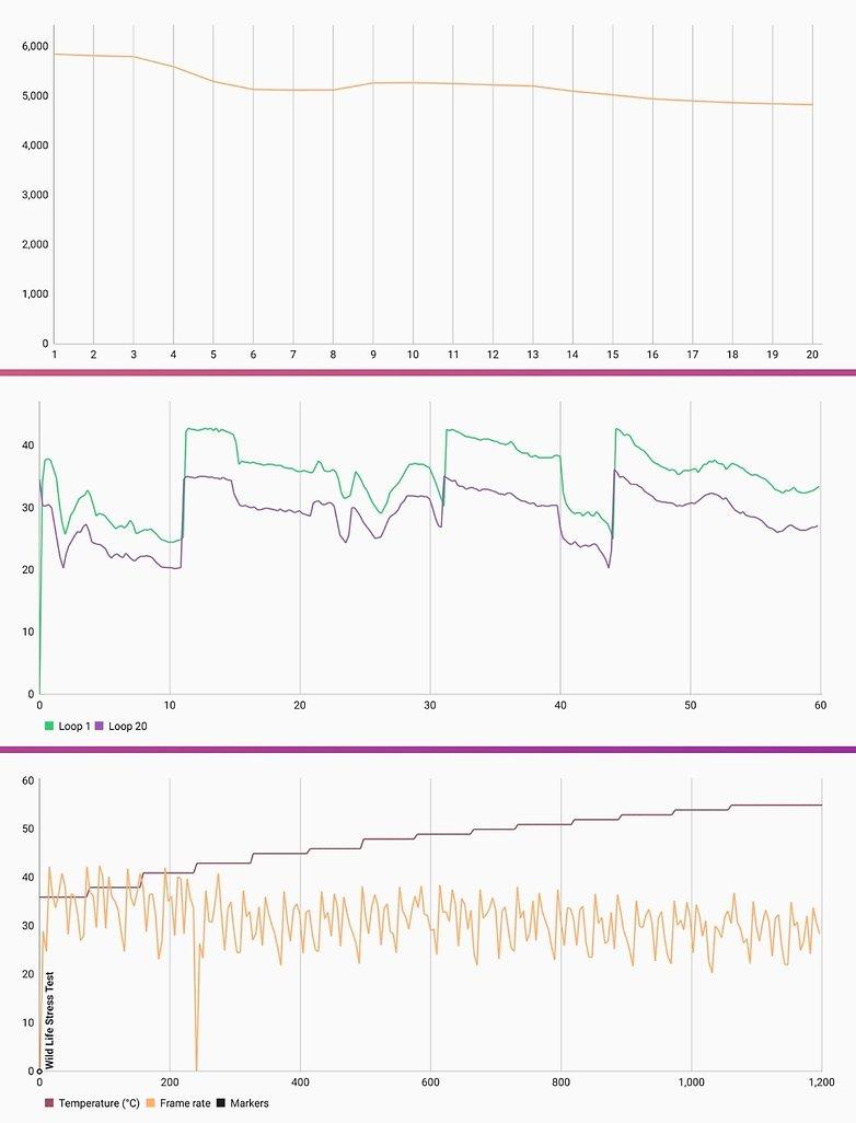 Nubia Redmagic 6 rating performance2