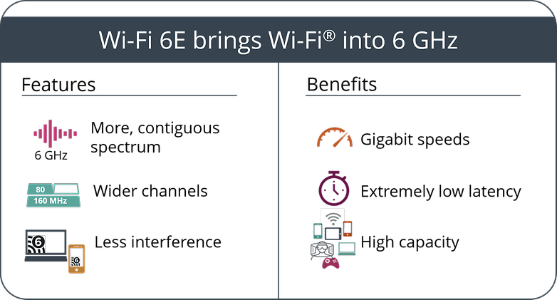 Wi Fi 6E features benefits