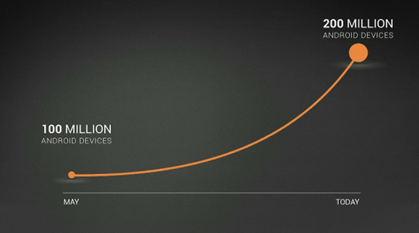 200 Million Android activations