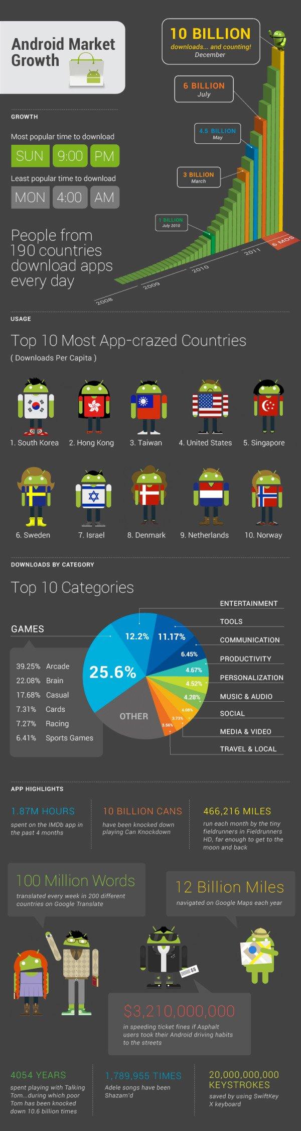 Android Market Infografik