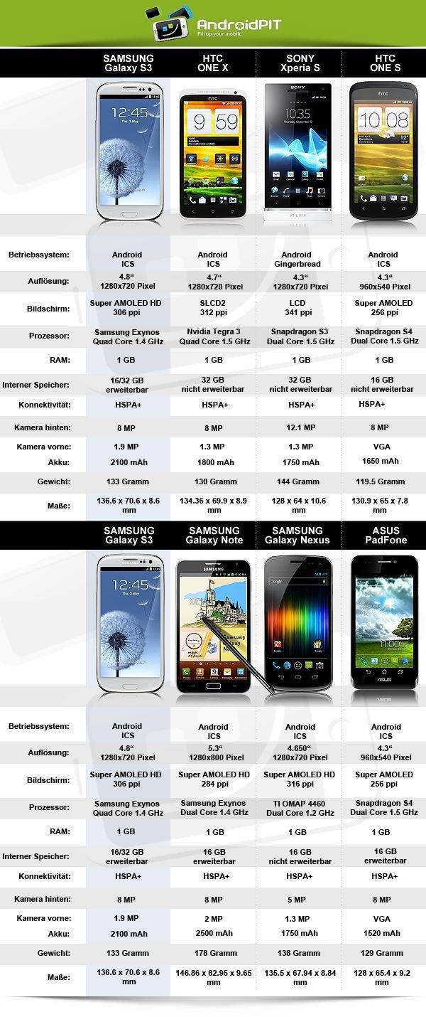 7 Top Androiden im Vergleich