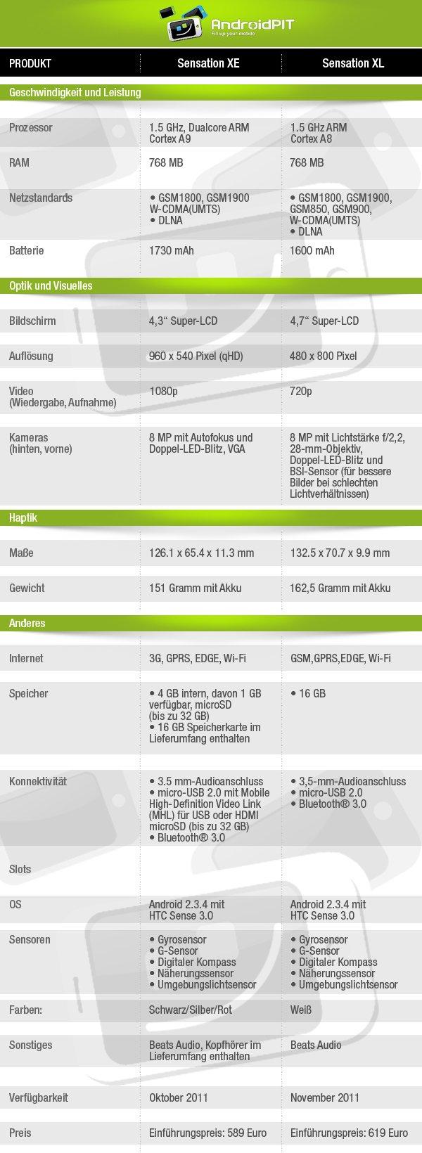 HTC Sensation XE und XL VErgleich