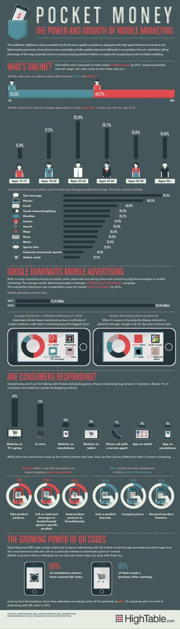 Mobiles Marketing