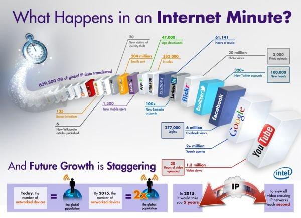 Eine Minute im Internet